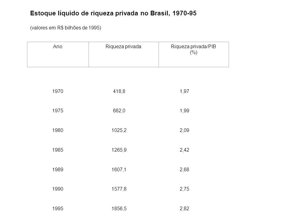 Estoque líquido de riqueza privada no Brasil, 1970-95