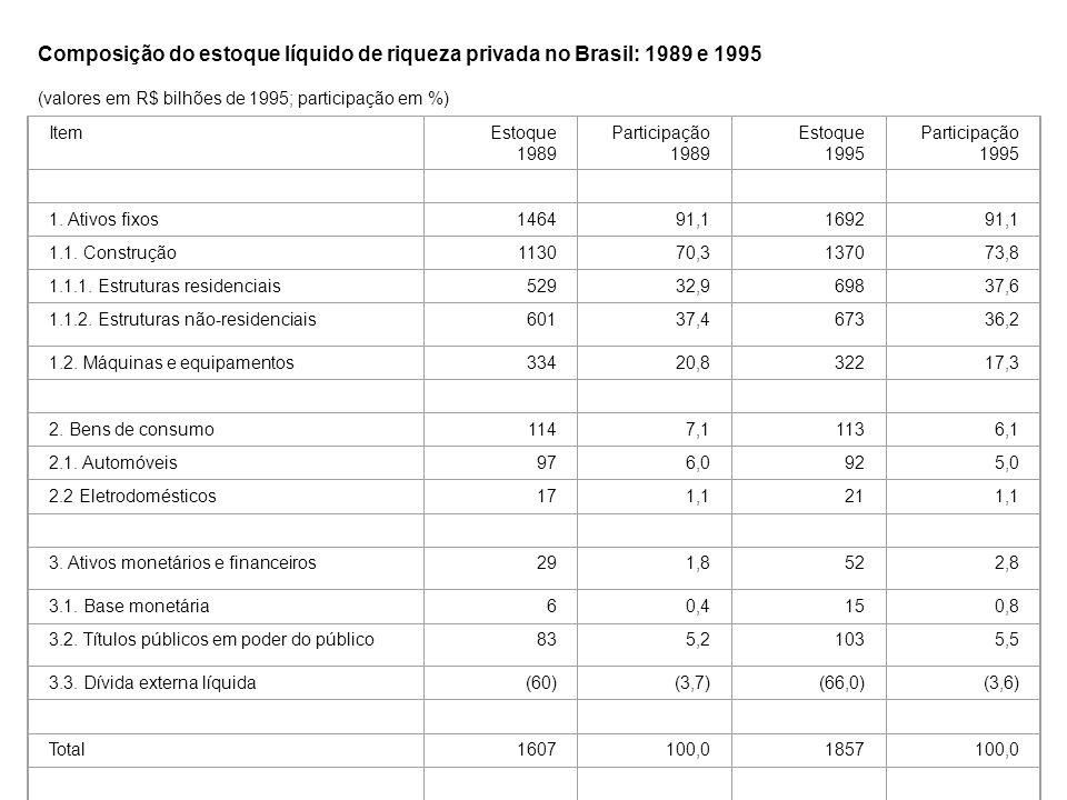 Composição do estoque líquido de riqueza privada no Brasil: 1989 e 1995