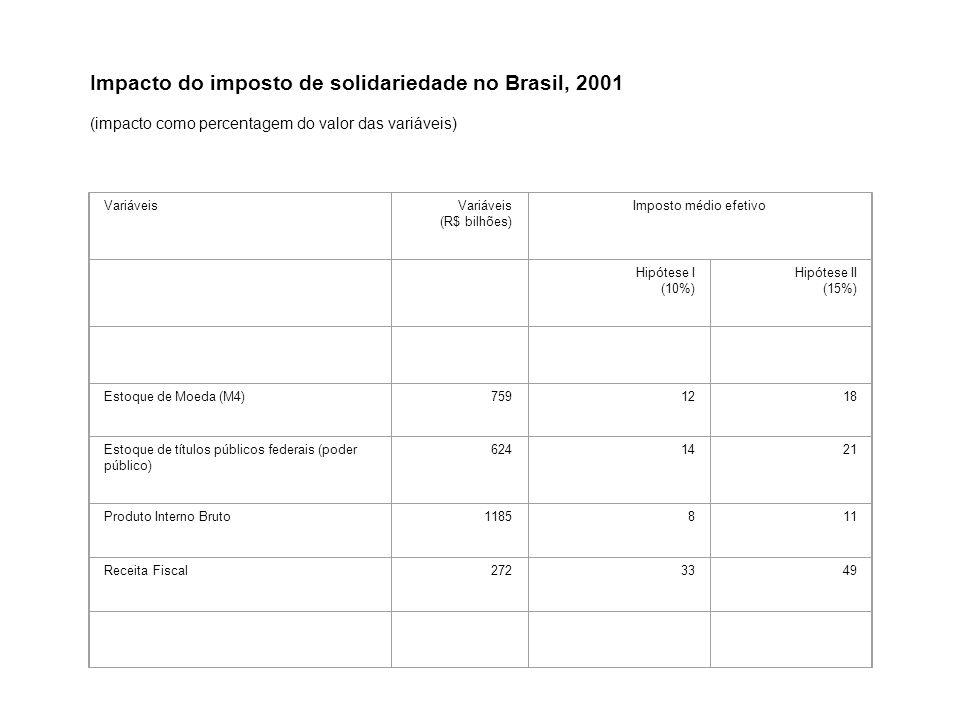Impacto do imposto de solidariedade no Brasil, 2001
