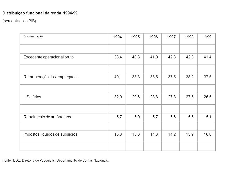 Distribuição funcional da renda, 1994-99 (percentual do PIB) 1994 1995