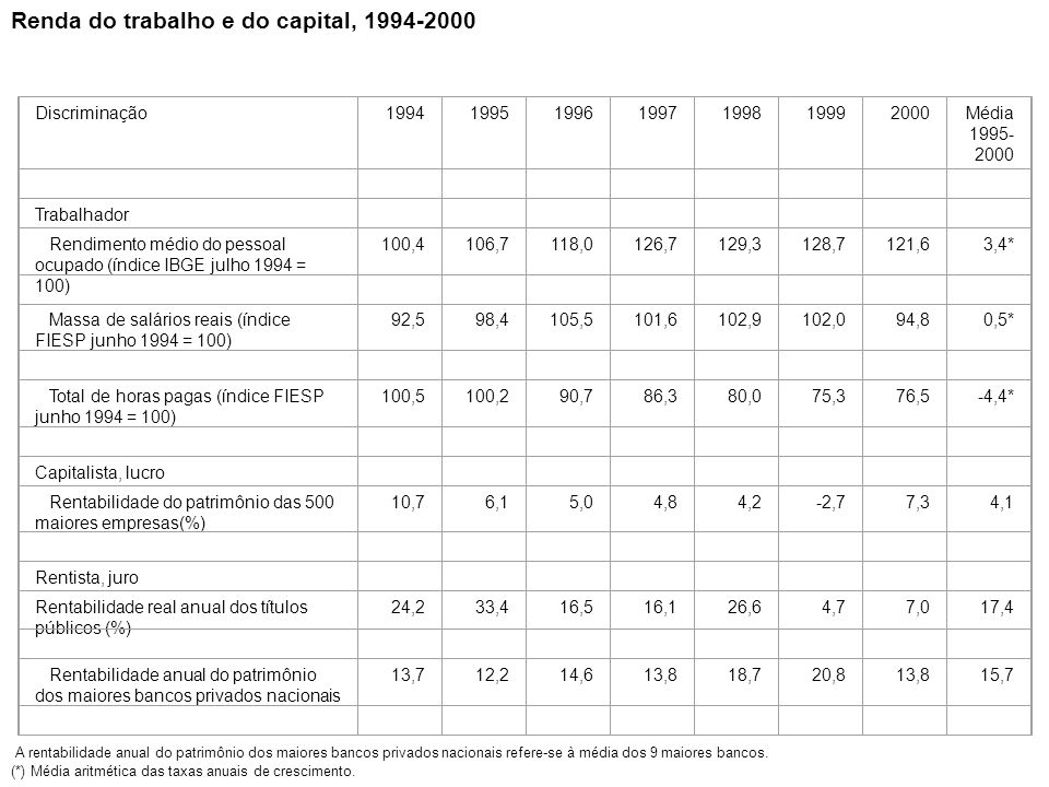 Renda do trabalho e do capital, 1994-2000