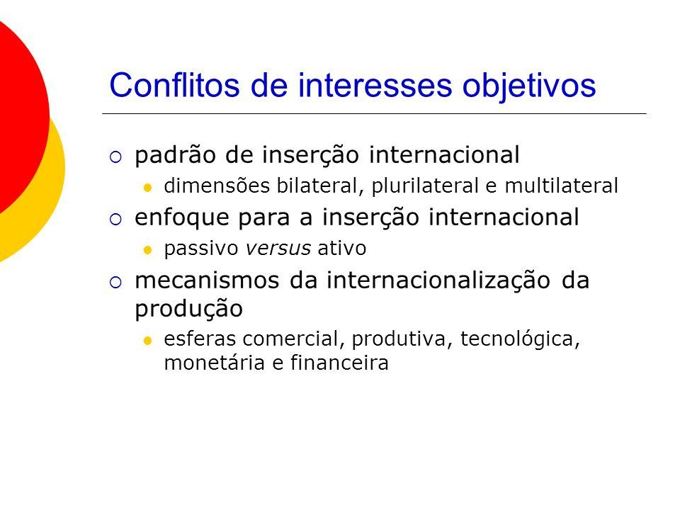 Conflitos de interesses objetivos