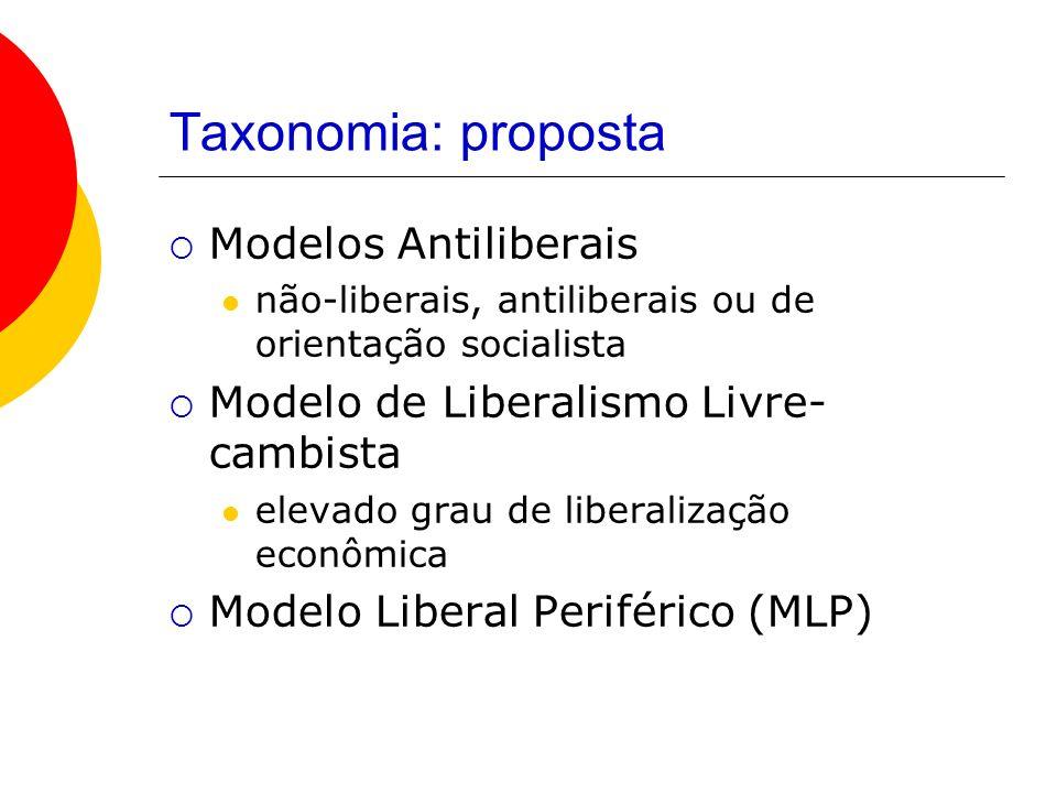Taxonomia: proposta Modelos Antiliberais