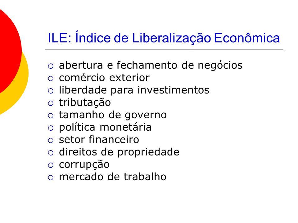 ILE: Índice de Liberalização Econômica