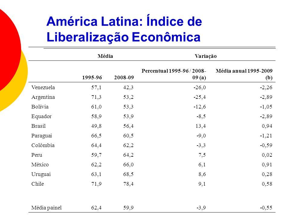 América Latina: Índice de Liberalização Econômica