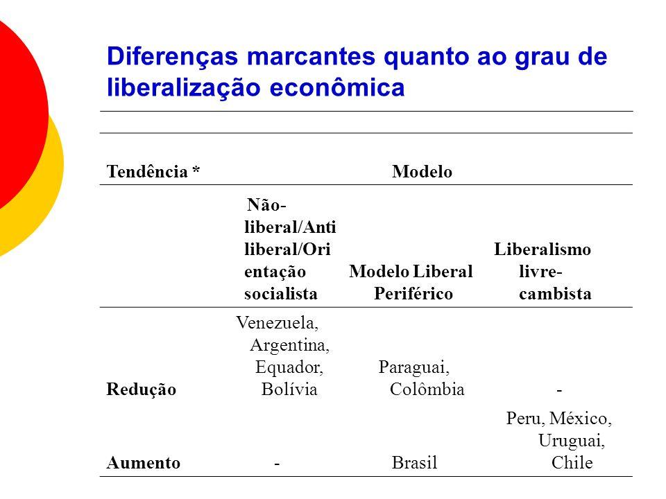 Diferenças marcantes quanto ao grau de liberalização econômica