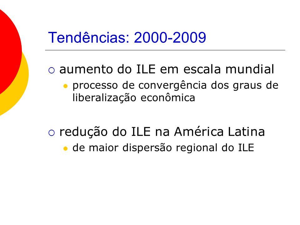Tendências: 2000-2009 aumento do ILE em escala mundial