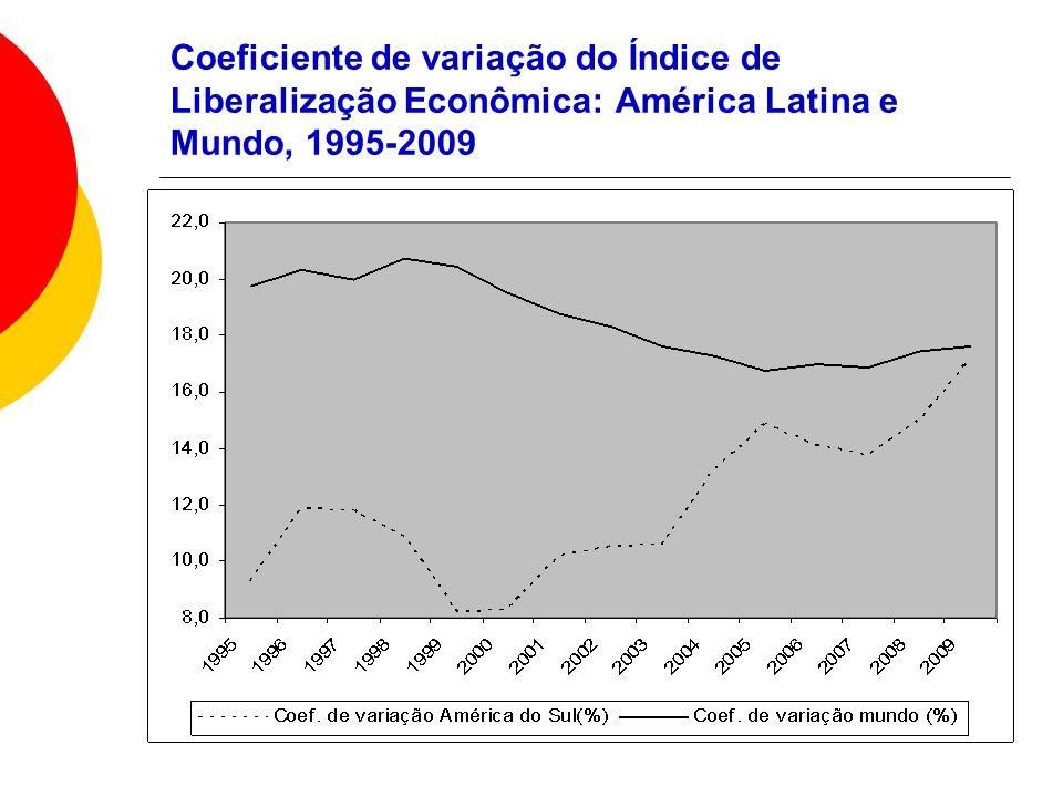 Coeficiente de variação do Índice de Liberalização Econômica: América Latina e Mundo, 1995-2009