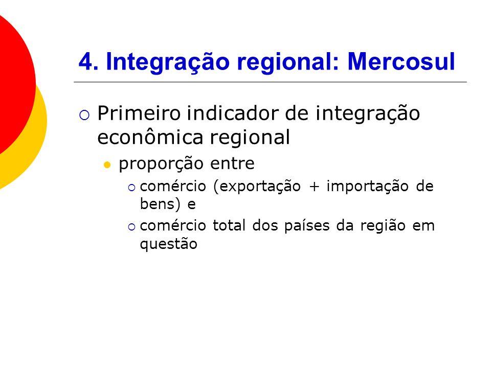 4. Integração regional: Mercosul