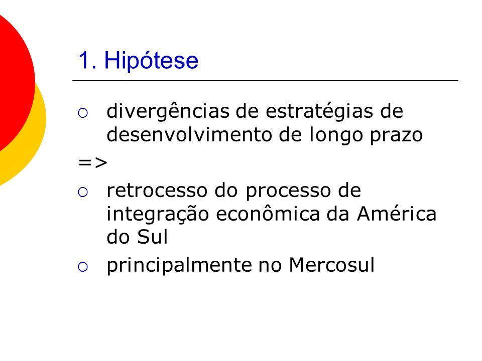1. Hipótese divergências de estratégias de desenvolvimento de longo prazo. => retrocesso do processo de integração econômica da América do Sul.
