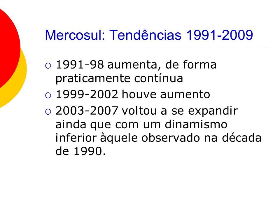Mercosul: Tendências 1991-2009