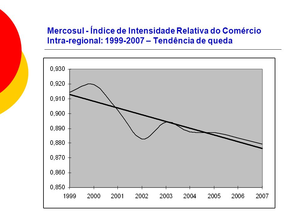 Mercosul - Índice de Intensidade Relativa do Comércio Intra-regional: 1999-2007 – Tendência de queda