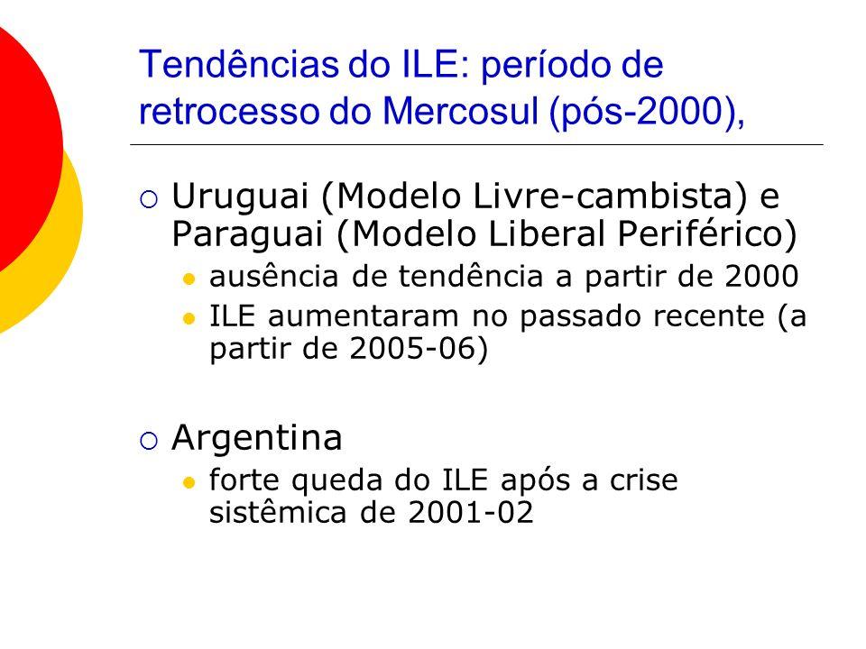Tendências do ILE: período de retrocesso do Mercosul (pós-2000),