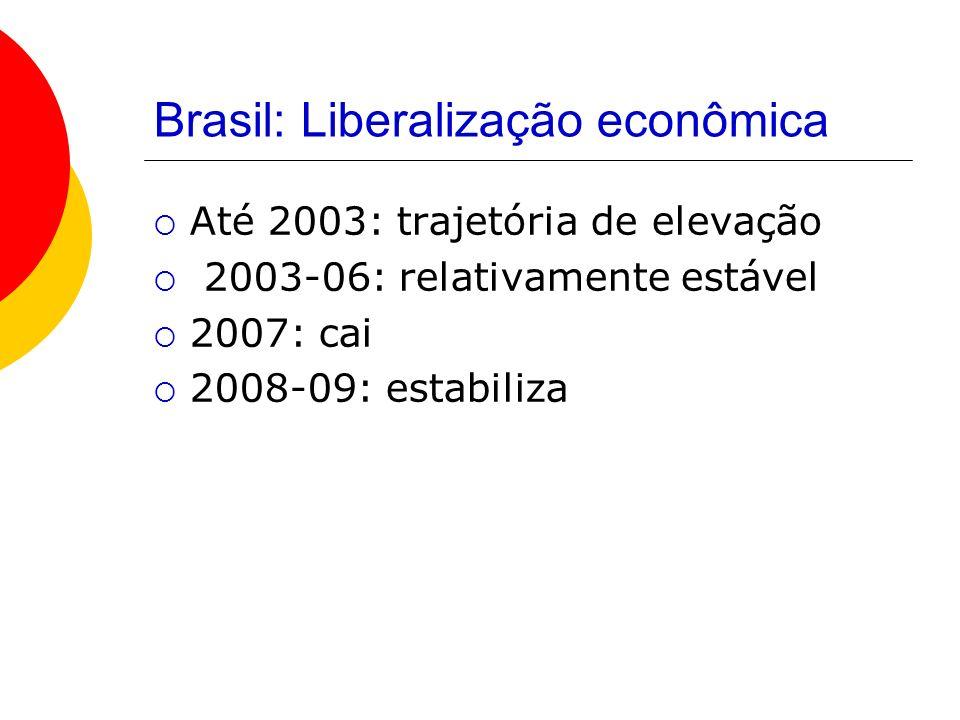 Brasil: Liberalização econômica
