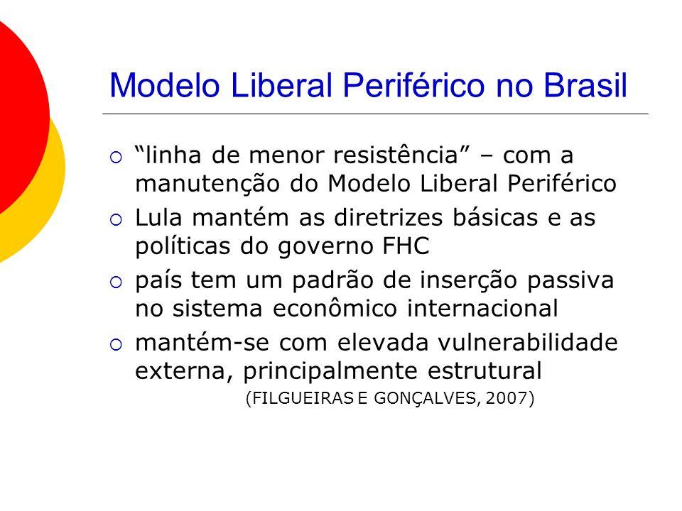 Modelo Liberal Periférico no Brasil