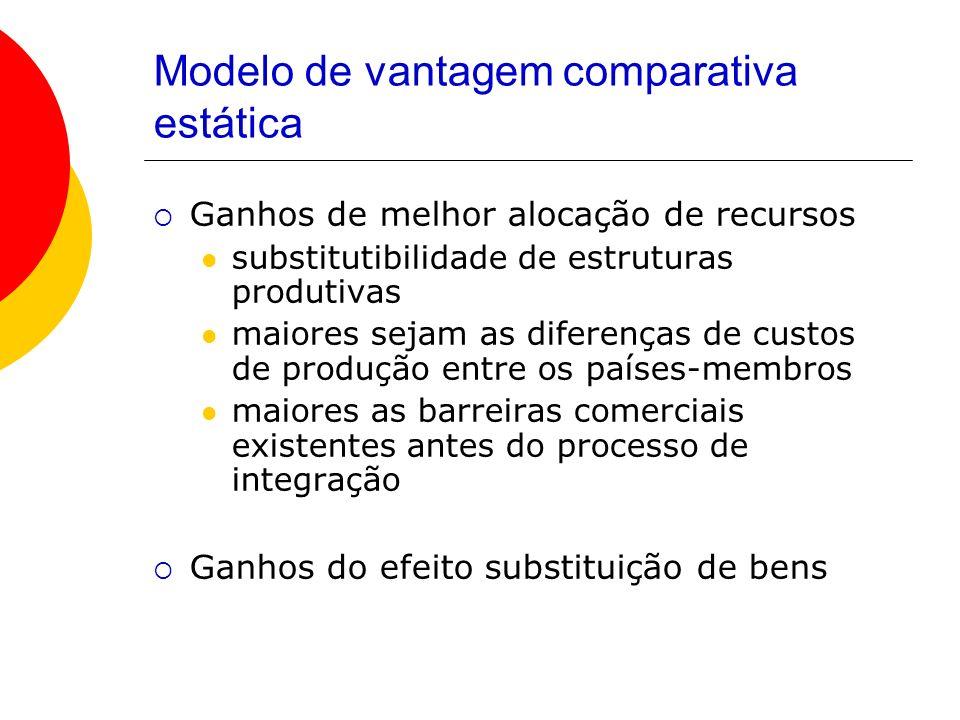 Modelo de vantagem comparativa estática