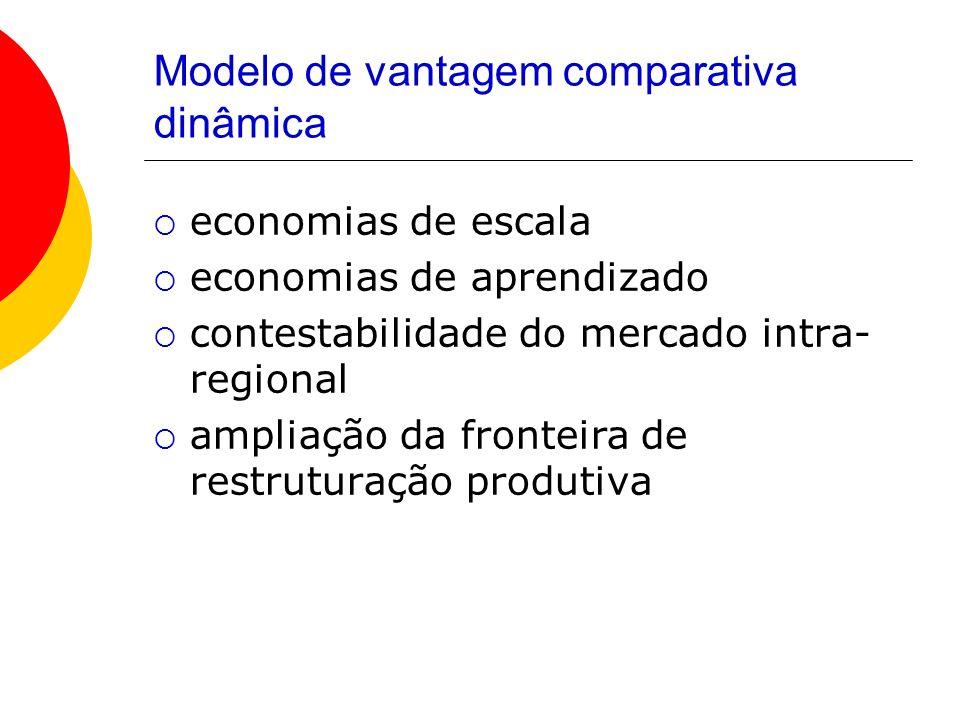 Modelo de vantagem comparativa dinâmica