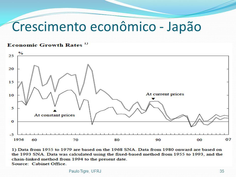 Crescimento econômico - Japão