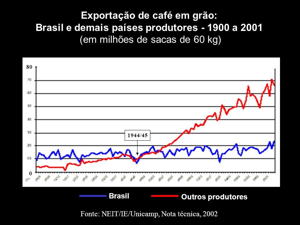 Exportação de café em grão: