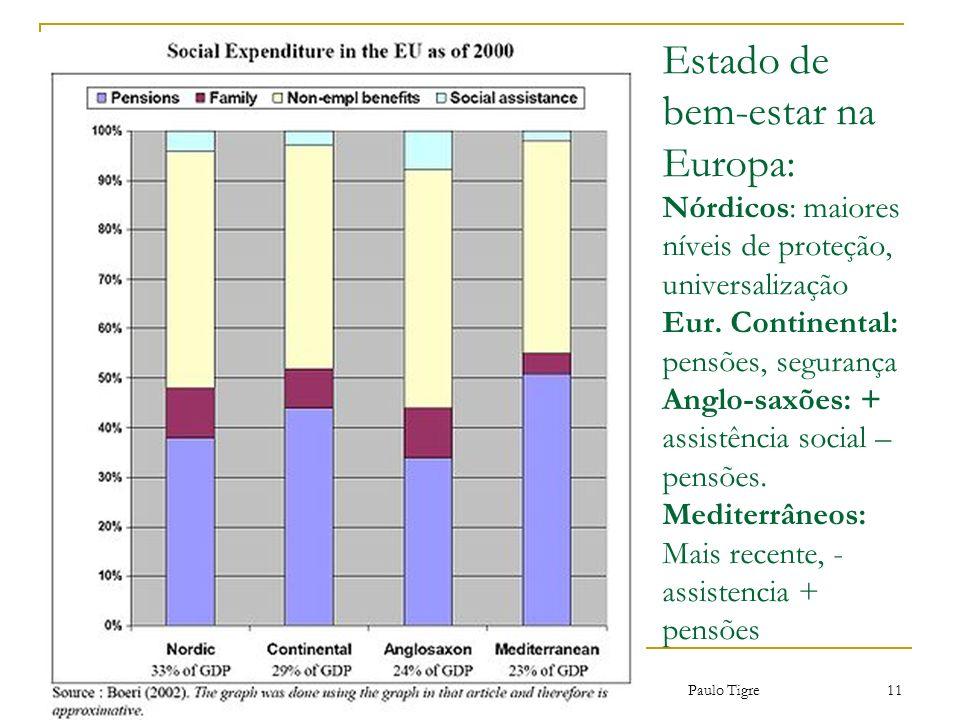 Estado de bem-estar na Europa: Nórdicos: maiores níveis de proteção, universalização Eur. Continental: pensões, segurança Anglo-saxões: + assistência social – pensões. Mediterrâneos: Mais recente, - assistencia + pensões