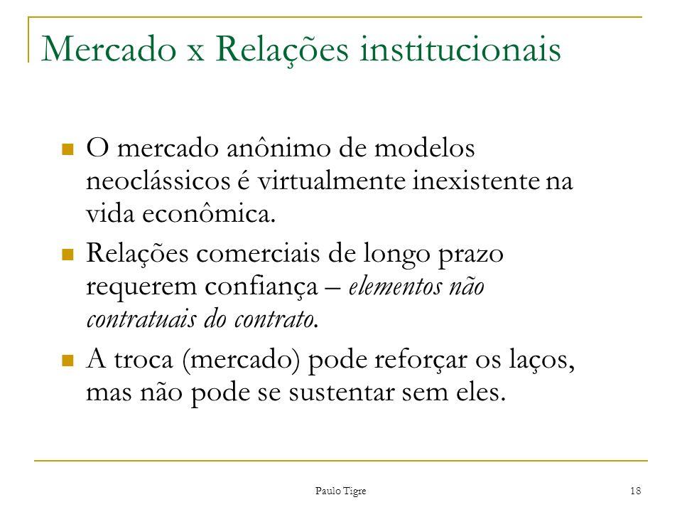 Mercado x Relações institucionais
