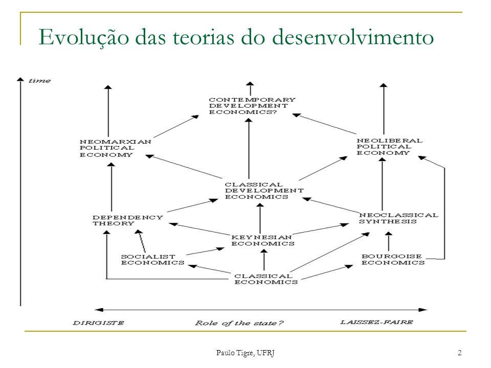 Evolução das teorias do desenvolvimento