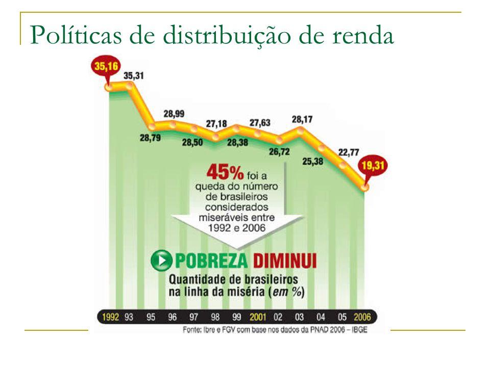 Políticas de distribuição de renda