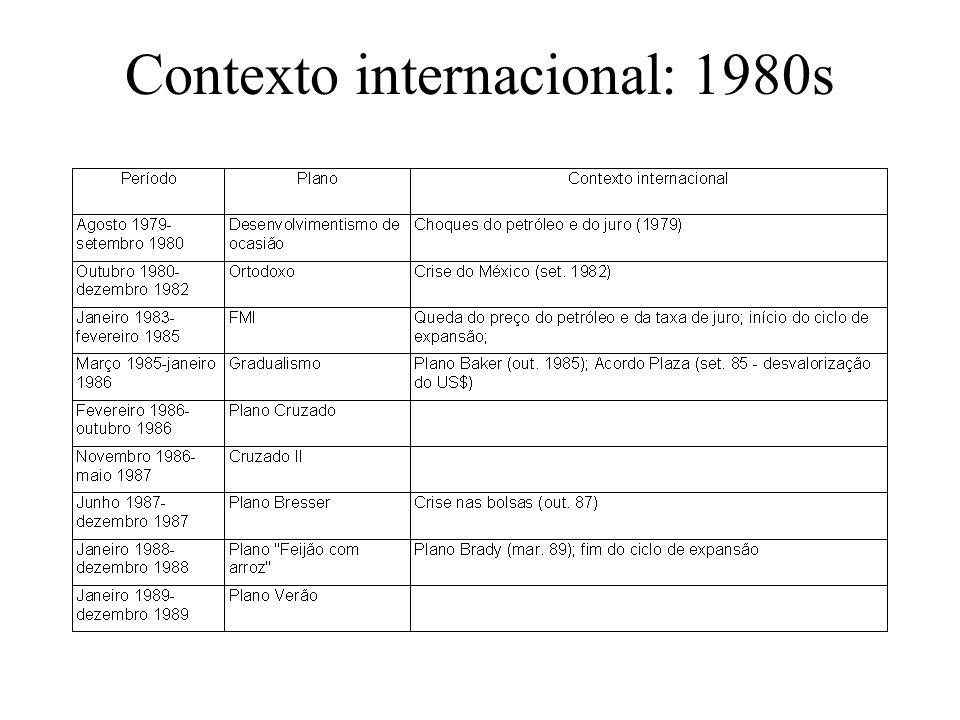Contexto internacional: 1980s