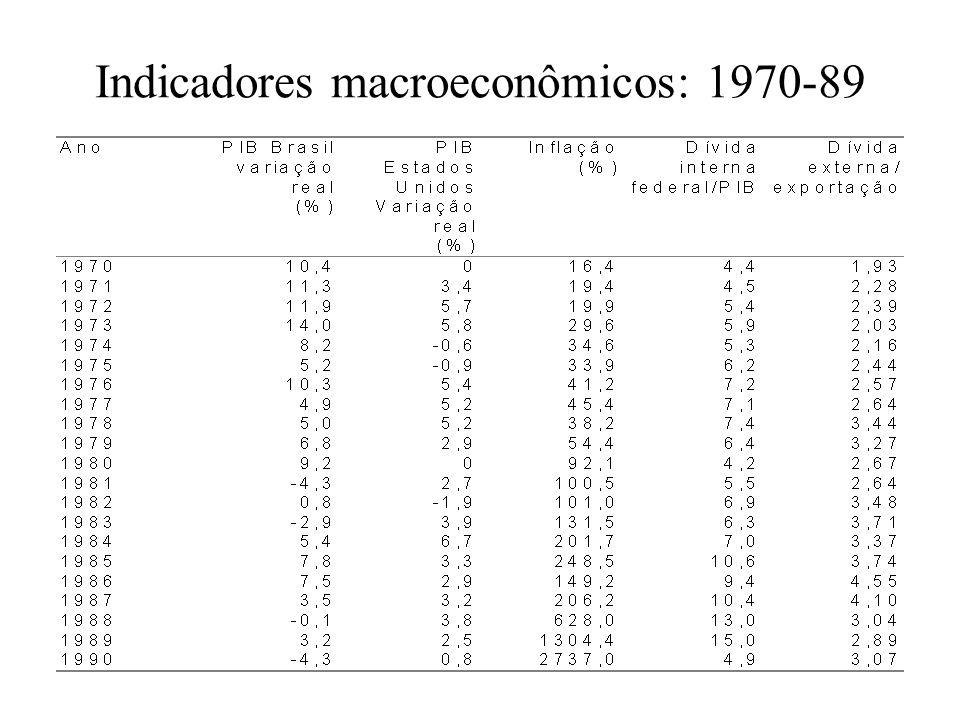 Indicadores macroeconômicos: 1970-89