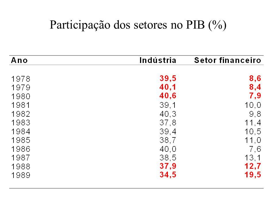 Participação dos setores no PIB (%)