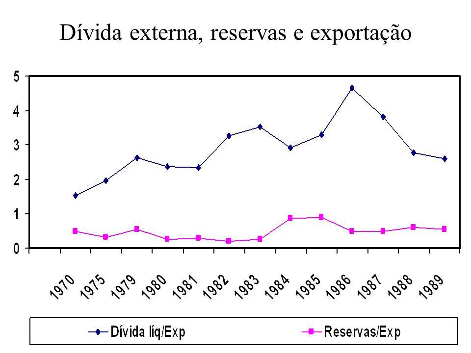 Dívida externa, reservas e exportação