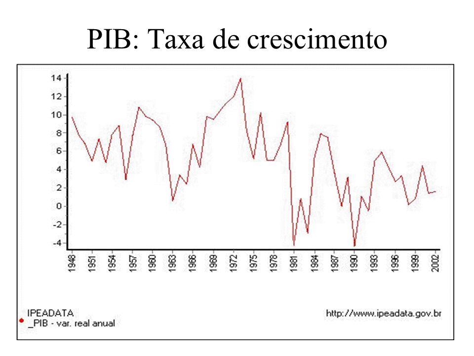 PIB: Taxa de crescimento
