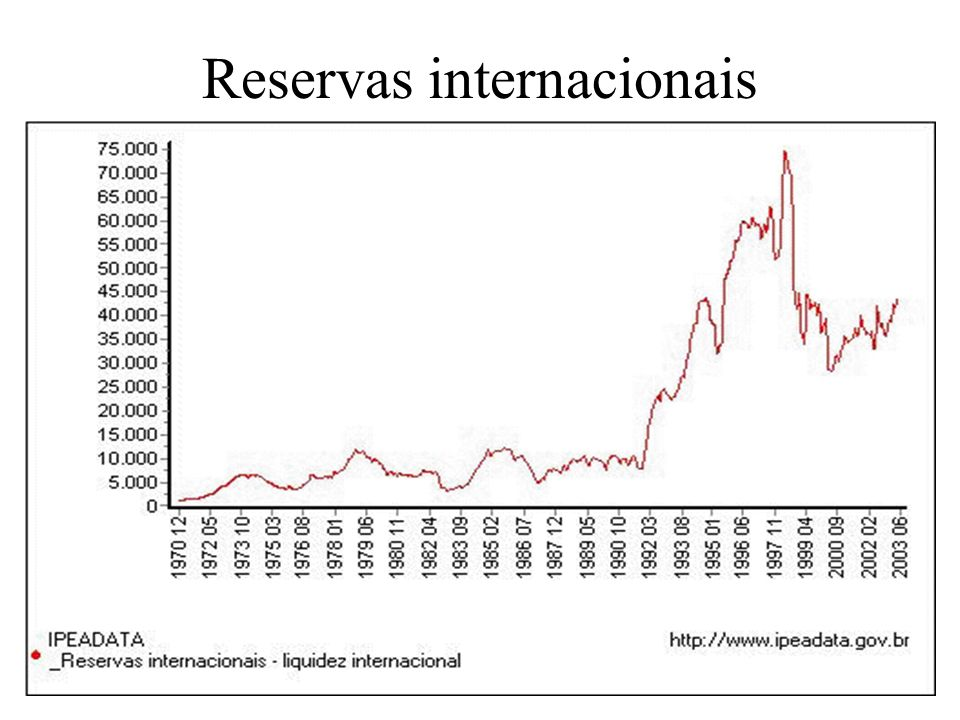 Reservas internacionais