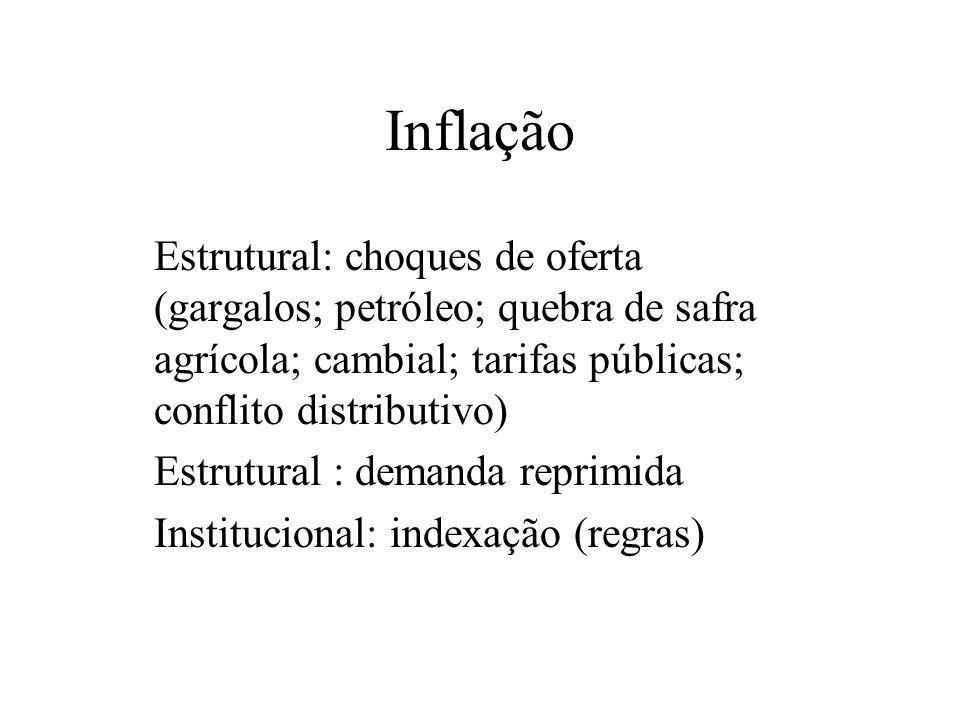 Inflação Estrutural: choques de oferta (gargalos; petróleo; quebra de safra agrícola; cambial; tarifas públicas; conflito distributivo)