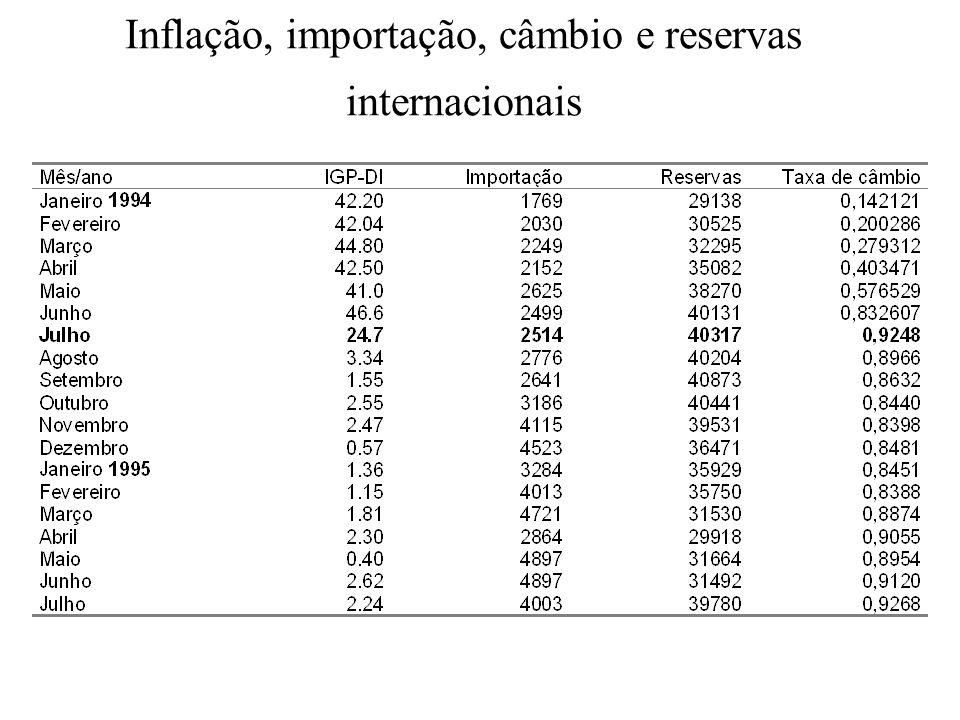 Inflação, importação, câmbio e reservas internacionais