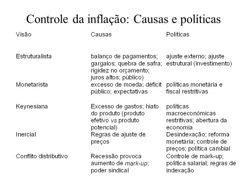 Controle da inflação: Causas e políticas