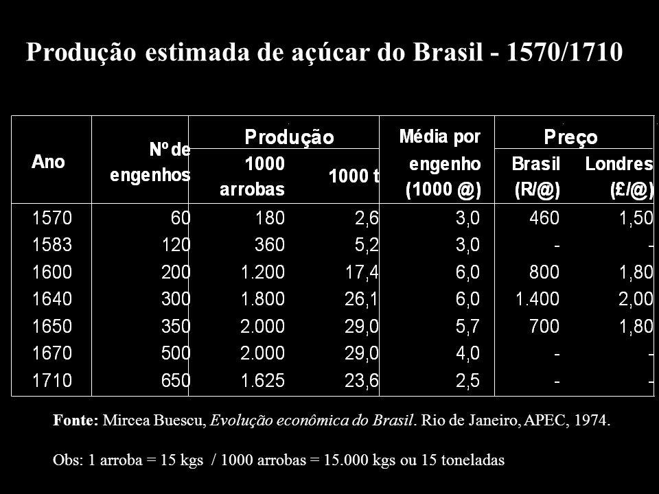 Produção estimada de açúcar do Brasil - 1570/1710