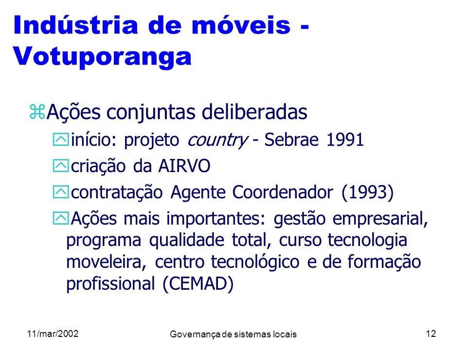 Indústria de móveis - Votuporanga