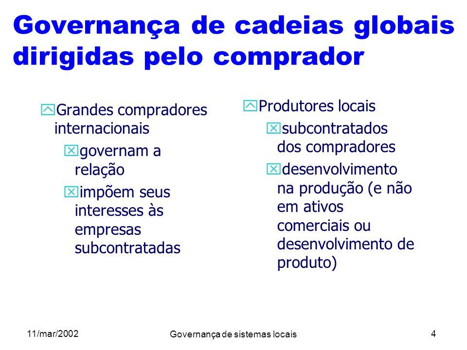 Governança de cadeias globais dirigidas pelo comprador
