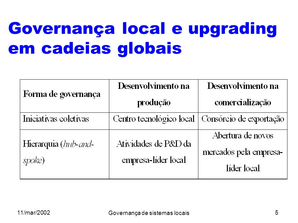 Governança local e upgrading em cadeias globais