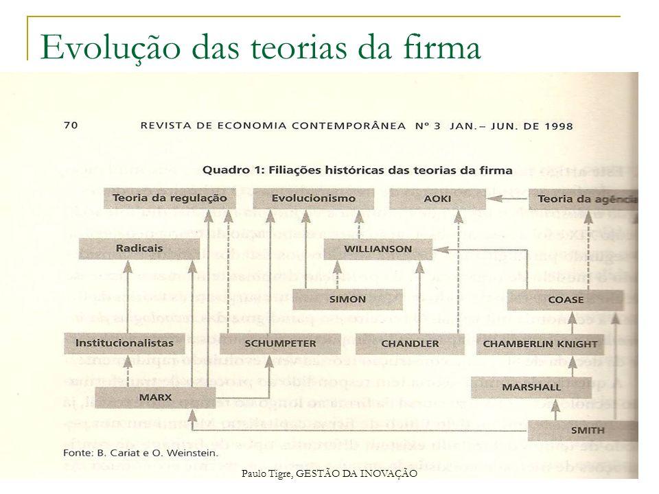 Evolução das teorias da firma