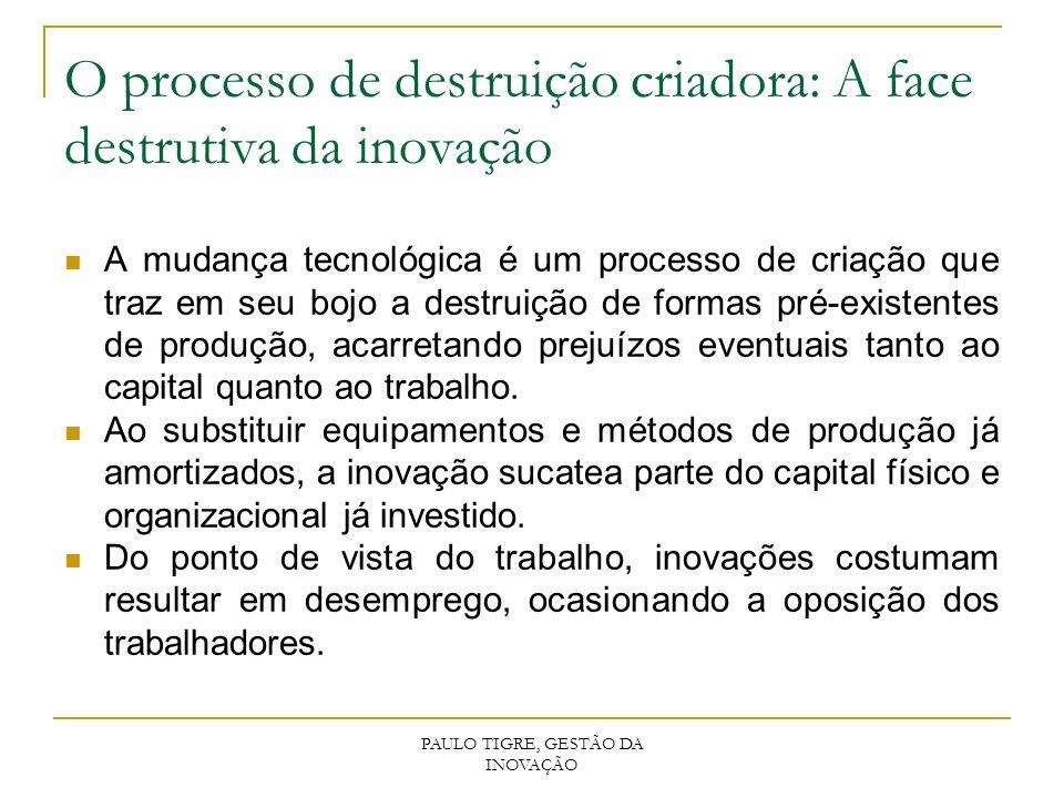 O processo de destruição criadora: A face destrutiva da inovação