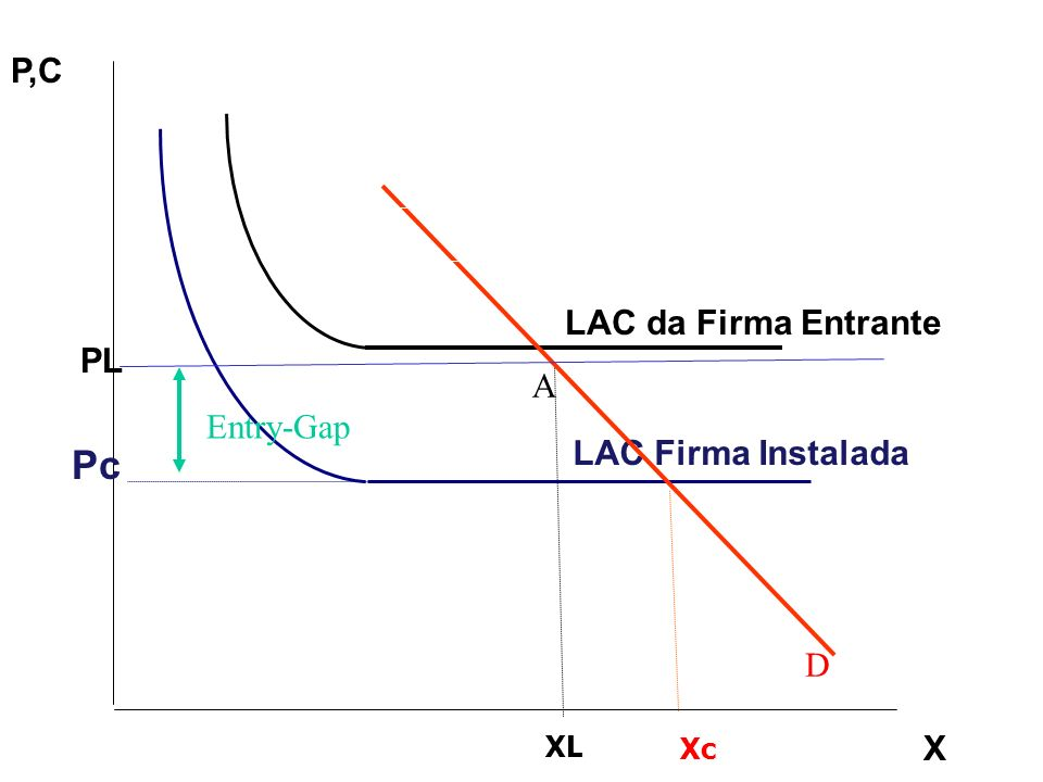 Pc P,C LAC da Firma Entrante PL A Entry-Gap LAC Firma Instalada D XL X