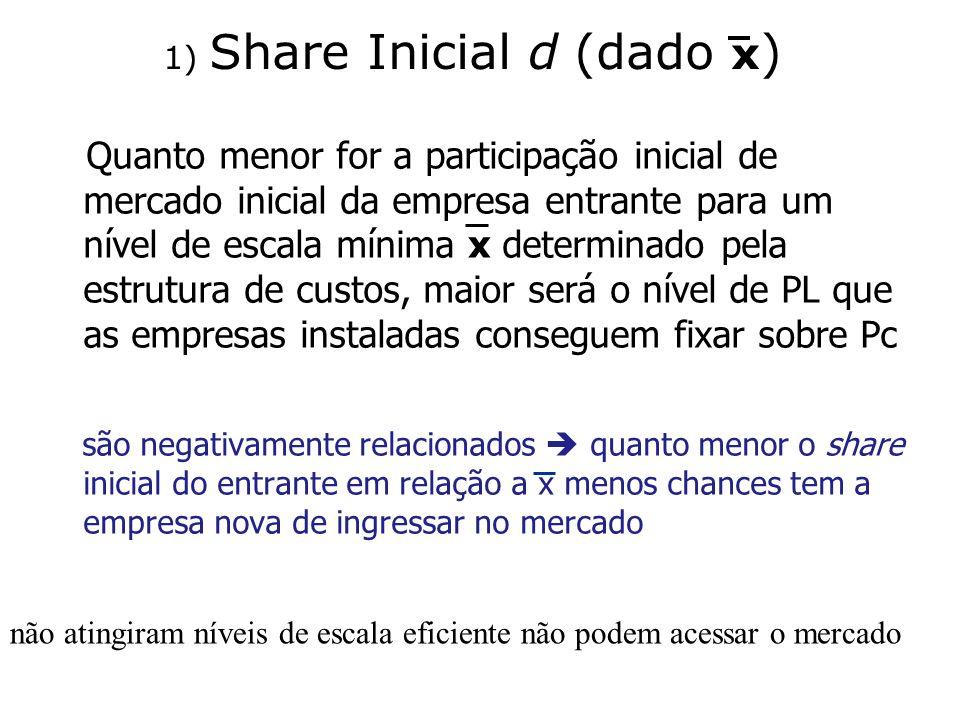 1) Share Inicial d (dado x)