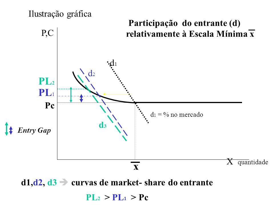PL2 PL1 x Ilustração gráfica