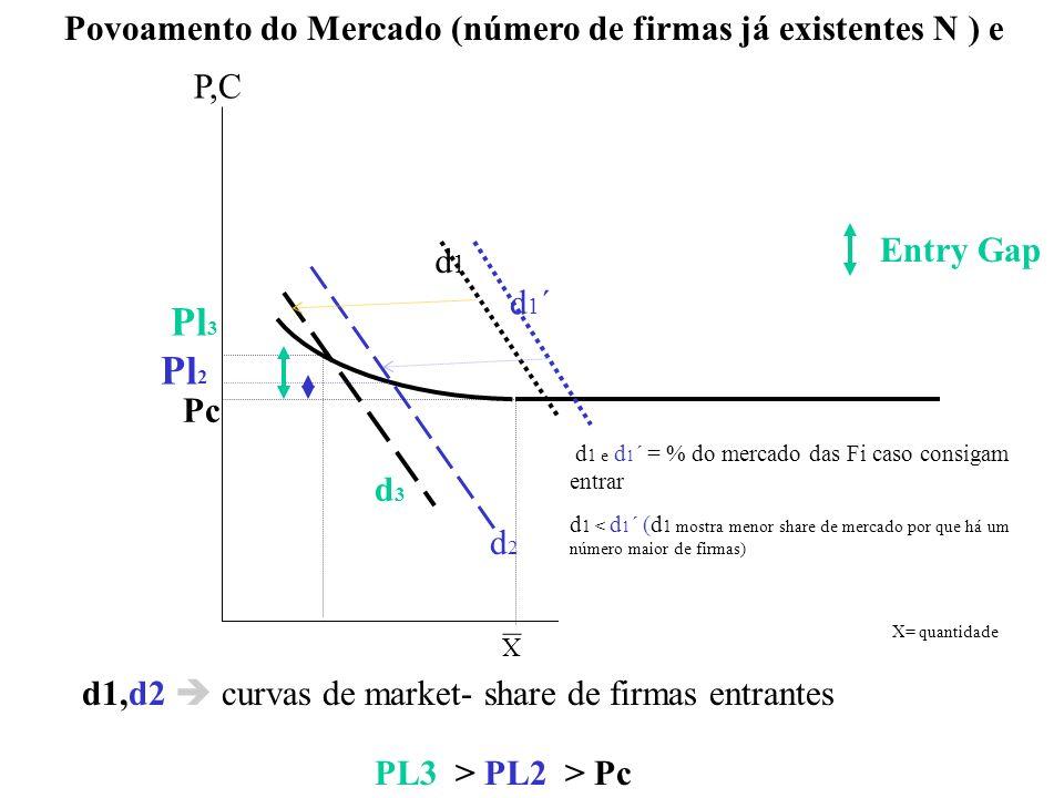 Pl3 Pl2 Povoamento do Mercado (número de firmas já existentes N ) e