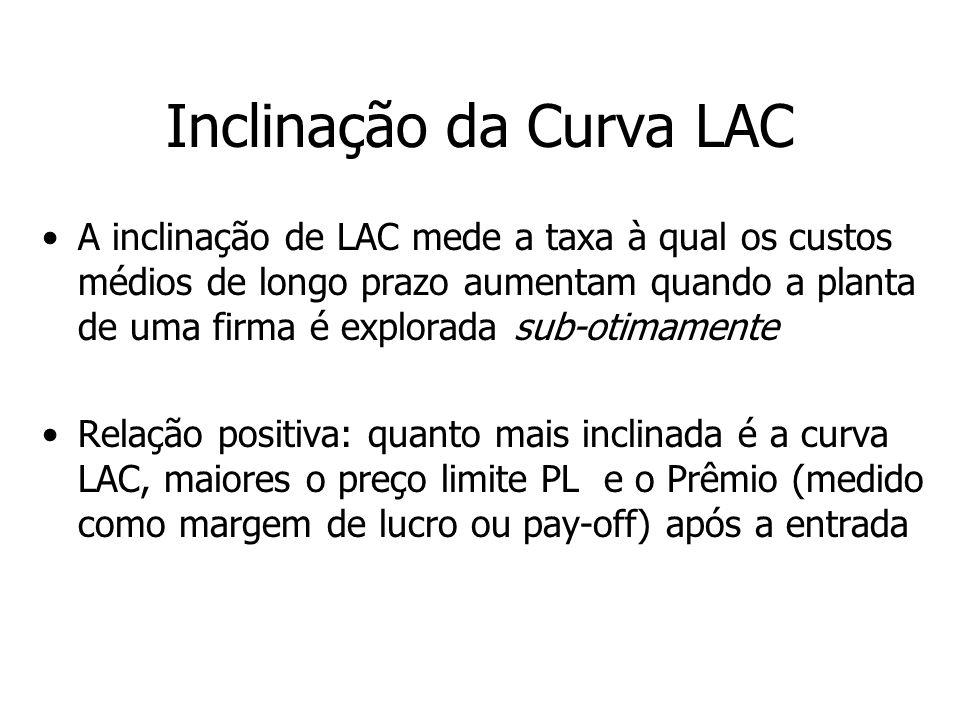 Inclinação da Curva LAC