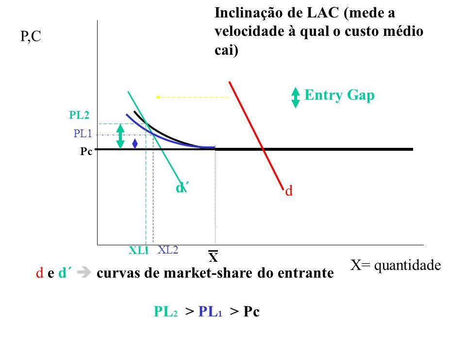 Inclinação de LAC (mede a velocidade à qual o custo médio cai)