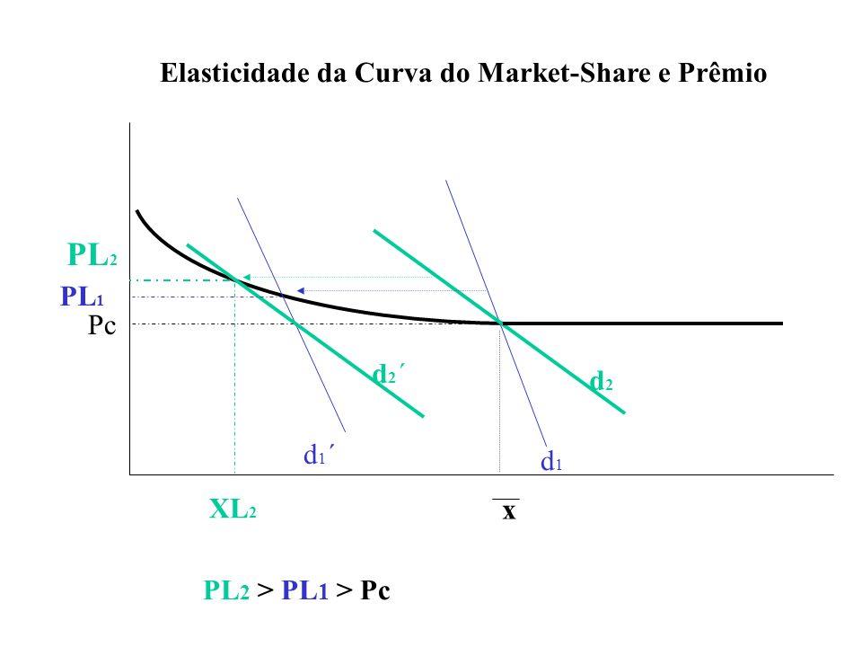PL2 Elasticidade da Curva do Market-Share e Prêmio PL1 Pc d2´ d2 d1´