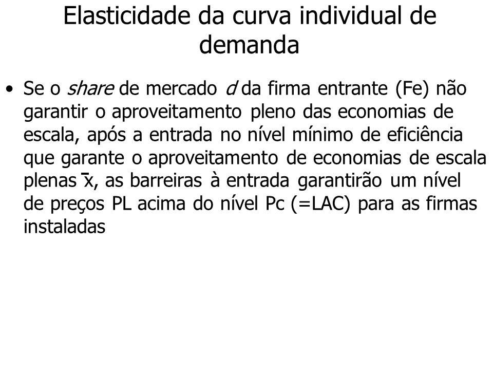 Elasticidade da curva individual de demanda